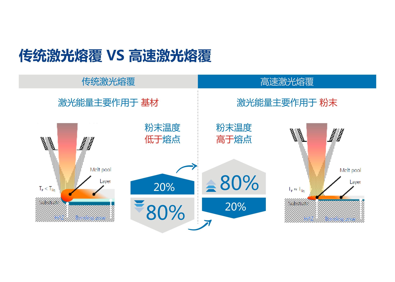 传统激光熔覆VS高速激光熔覆